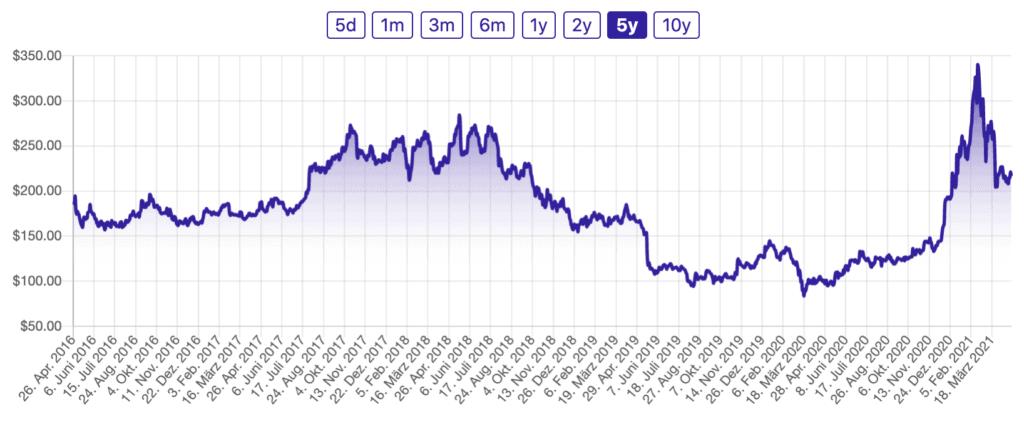 Baidu China Aktie