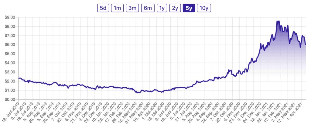 Jushi Holdings Cannabis Aktie kaufen